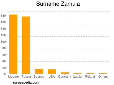Familiennamen Zamula