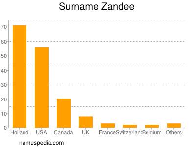 Surname Zandee