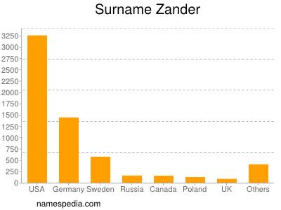 Surname Zander