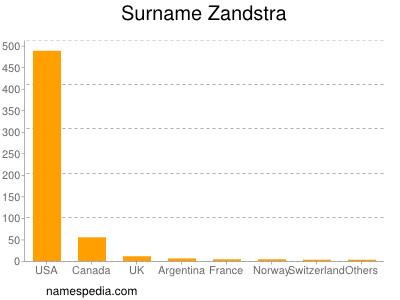 Surname Zandstra