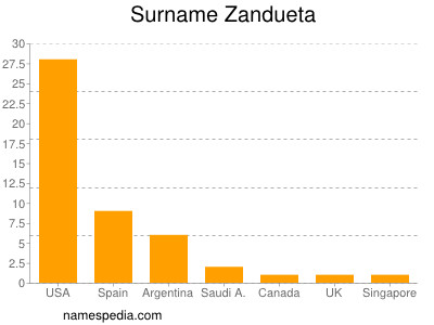Surname Zandueta