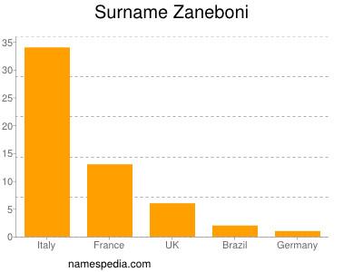 Surname Zaneboni