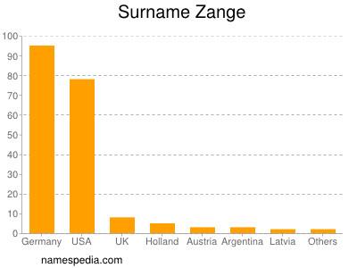Surname Zange