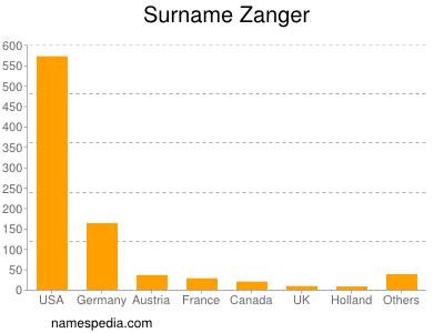 Surname Zanger