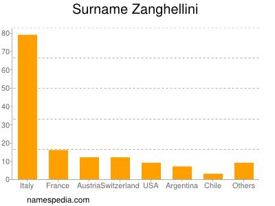 Surname Zanghellini
