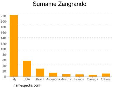 Surname Zangrando