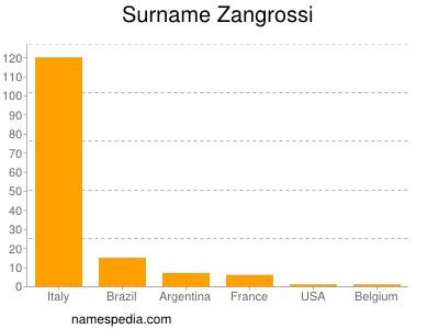 Surname Zangrossi