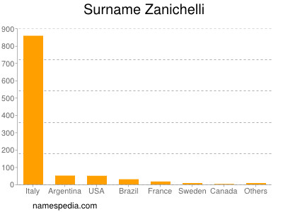 Surname Zanichelli