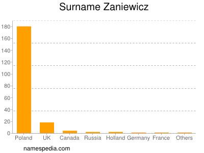 Surname Zaniewicz