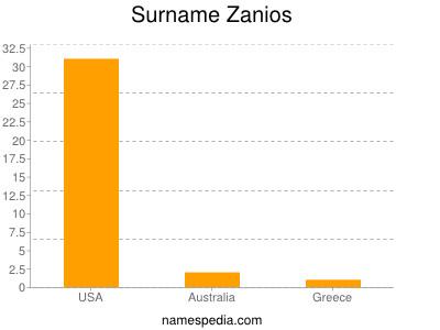 Surname Zanios
