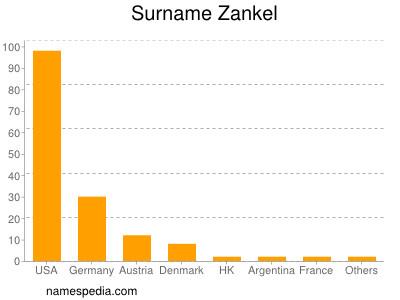 Familiennamen Zankel