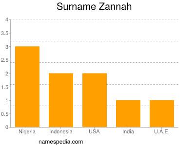 Surname Zannah