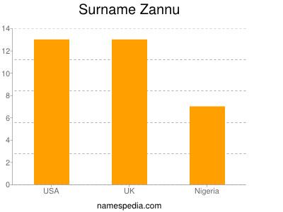 Surname Zannu