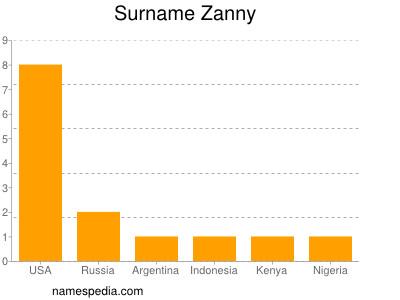 Surname Zanny