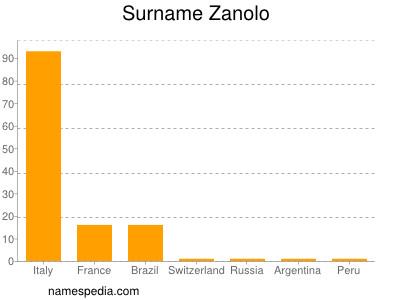 Surname Zanolo