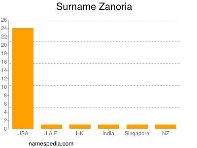 Surname Zanoria