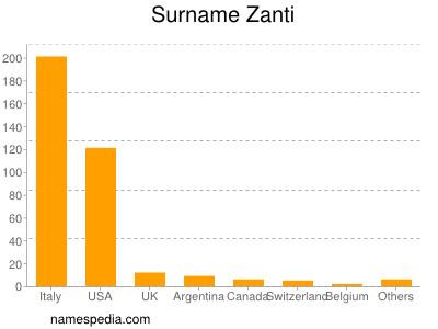 Surname Zanti