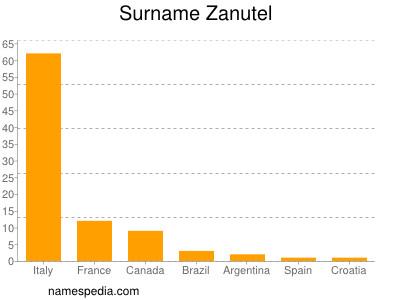 Surname Zanutel