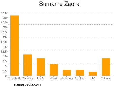Surname Zaoral
