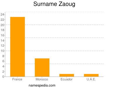 Surname Zaoug