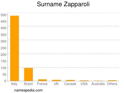 Surname Zapparoli