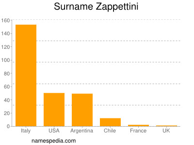 Surname Zappettini