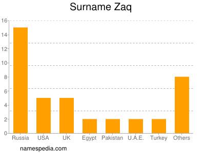 Surname Zaq