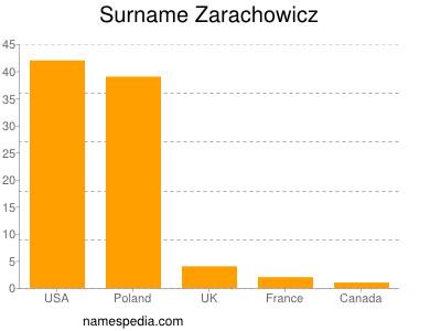 Surname Zarachowicz