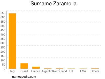 Surname Zaramella