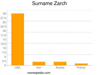 Surname Zarch