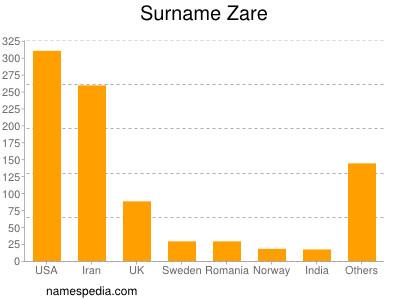 Surname Zare