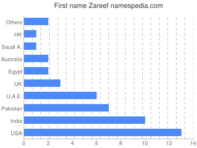 Given name Zareef