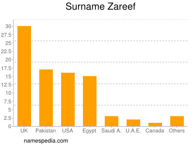 Surname Zareef