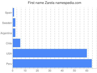 Given name Zarela