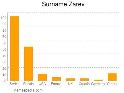 Surname Zarev