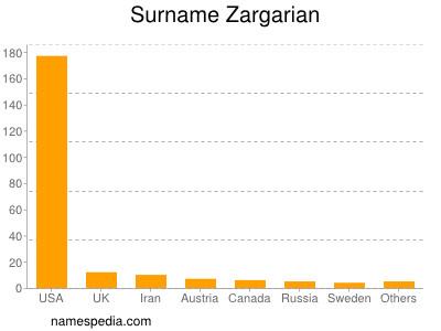 Surname Zargarian