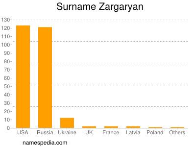 Surname Zargaryan