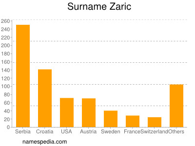 Surname Zaric