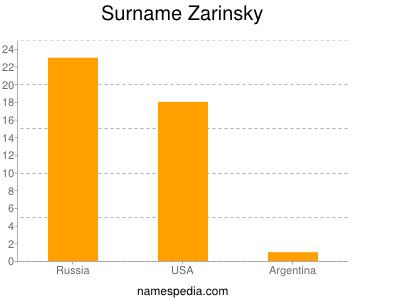 Surname Zarinsky