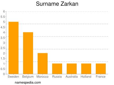 Surname Zarkan