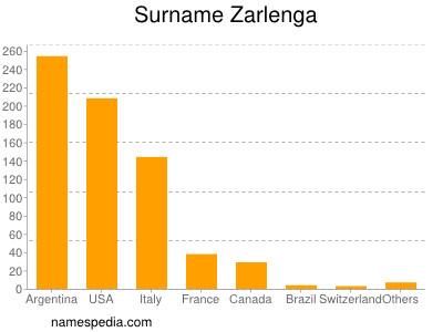 Surname Zarlenga