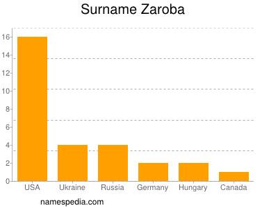 Surname Zaroba