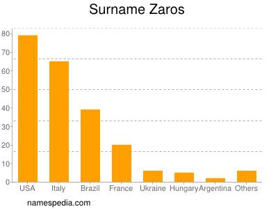 Surname Zaros