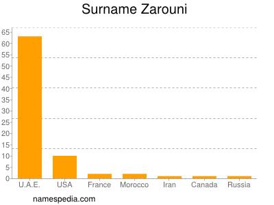 Surname Zarouni