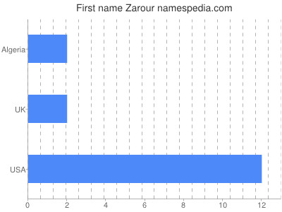 Given name Zarour