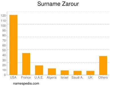 Surname Zarour