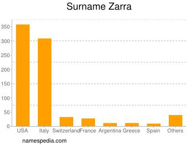 Surname Zarra