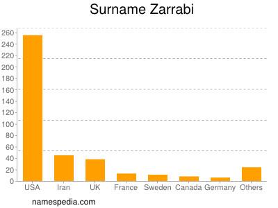 Surname Zarrabi