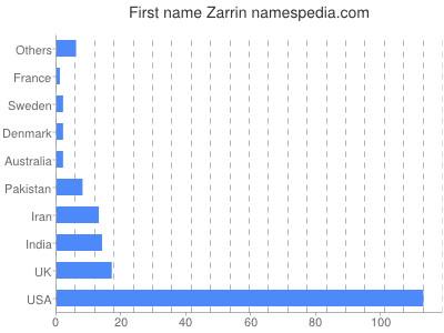 Given name Zarrin