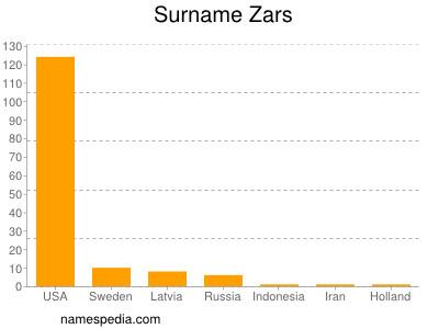 Surname Zars